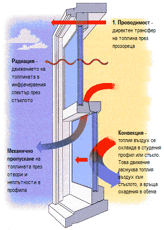 energy window